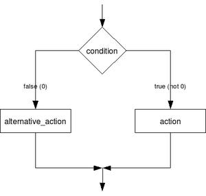 C language example. Illustrates if-else statement.