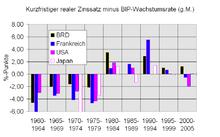 Säulendiagramm – Wikipedia