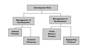 Image extracted from Systems Engineering Funda...