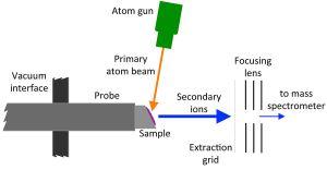Fast atom bombardment  Wikipedia