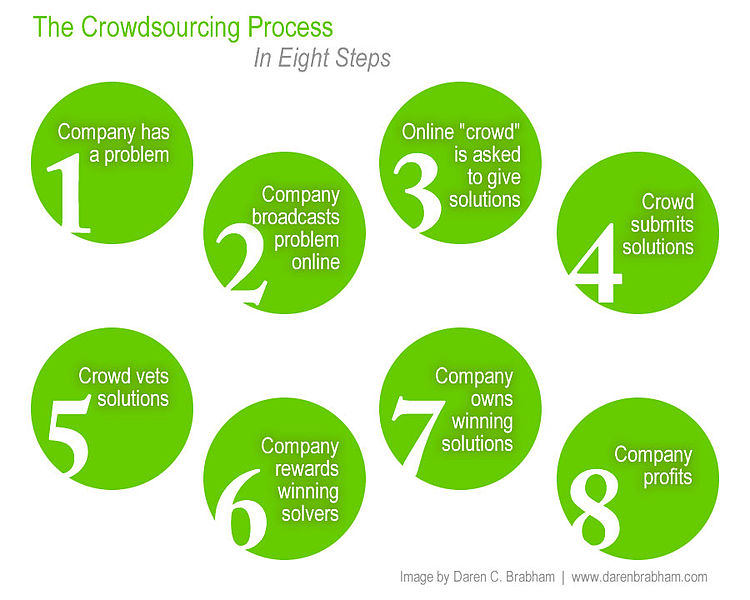 Crowdsourcing step by step