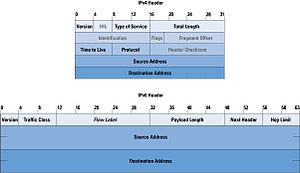 ipv4 versus ipv6 explained