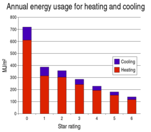 Annual energy usage (MJ/m 2 ) for heating and ...