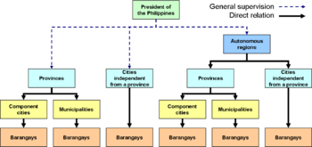 English: Local government hierarchy in the Phi...