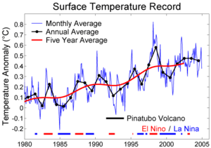The last 25 years of temperature variation
