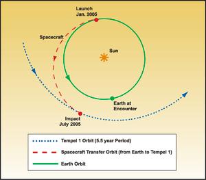 Diagram of NASA Deep Impact probe trajectory