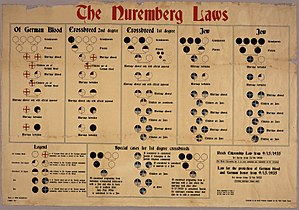 The Nuremberg Laws in English
