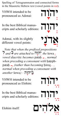 Tetragrammaton-related-Masoretic-vowel-points
