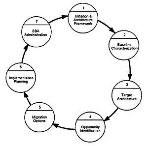 English: DoD Standards-Based Architecture (SBA...