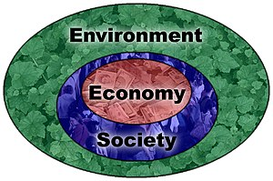 English: Sustainability diagram based on the