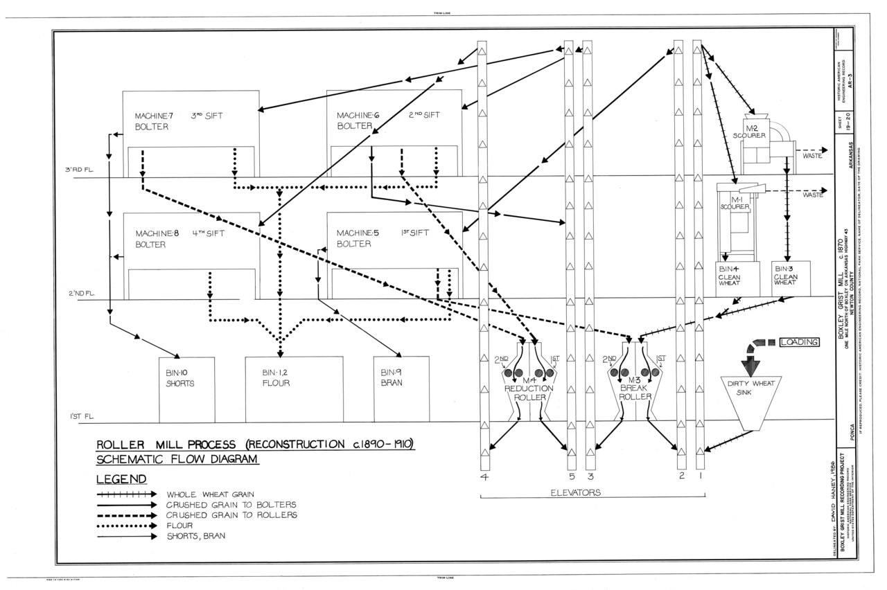 File Roller Mill Process Reconstruction C