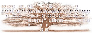 Ahnenblatt Family Tree Example