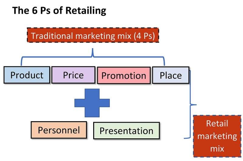 """Resultado de imagem para """"Retailing Mix"""" importância"""