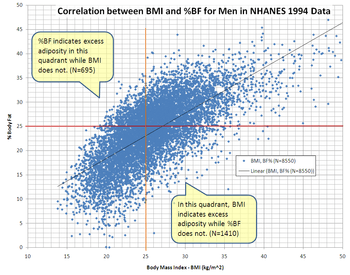 English: The graph shows the correlation between body mass index (BMI) and percent body fat (%BF) for men in NCHS' NHANES III 1994 data. The body fat percent shown uses the method from Romero-Corral et al. to convert NHANES BIA to %BF  (June 2008). 'Accuracy of body mass index in diagnosing obesity in the adult general population'. International Journal of Obesity 32 (6) : 959???956. DOI:10.1038/ijo.2008.11. PMID 18283284.