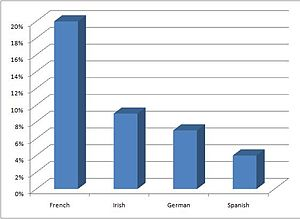 The most commonly known foreign languages (inc...
