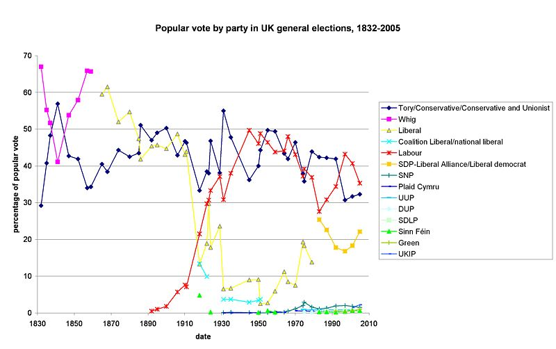 Popular vote by party in UK general elections 1832 - 2005