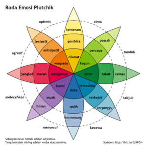 Plutchik's Wheel of Emotions, Indonesian langu...