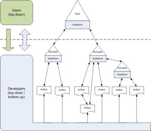 Goal-driven software development schema