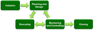 Project Management main phases