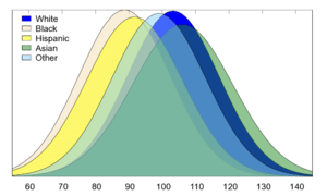 WAIS-IV FSIQ Scores by Race and Ethnicity