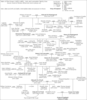 War of the Roses Family Tree