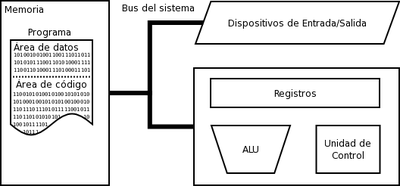 Modelo básico de la arquitectura Eckert-Mauchly, en la que se basan todos los ordenadores modernos