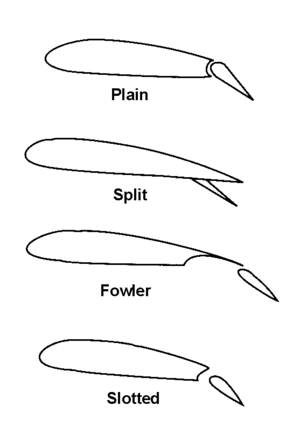 English: Four types of flaps This work is in t...