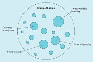 English: System Dynamics Modeling as One Appro...
