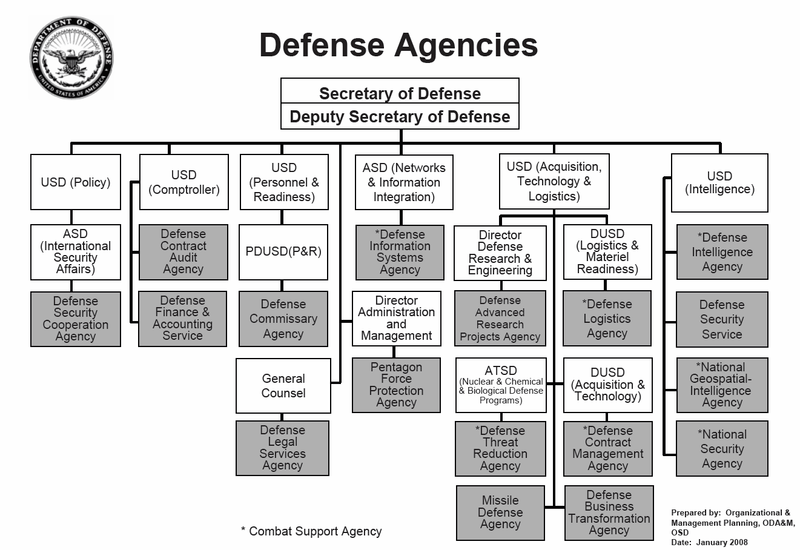 National Security Policy After 911