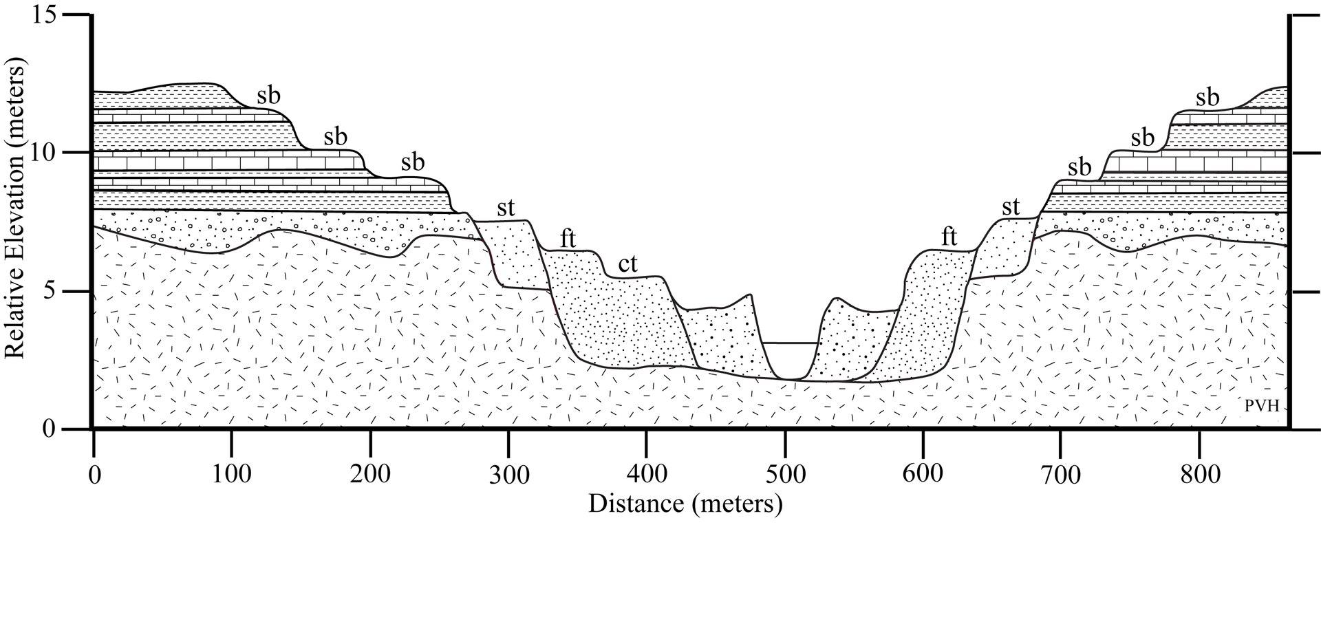 Bench Geology