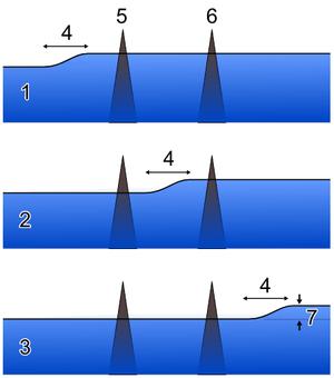 English: Geostrophic_current (Kuroshio Current...