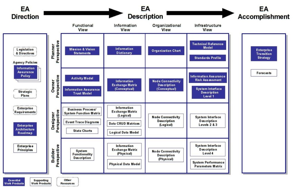 EA (Enterprise Architecture) Framework Resources