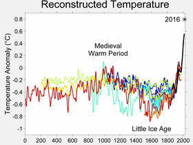 Two millennia of mean surface temperatures according to different reconstructions, each smoothed on a decadal scale. The unsmoothed, annual value for 2004 is also plotted for reference.