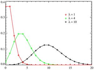 These traces all represent Poisson distributio...