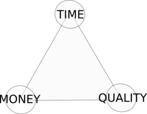 A diagram of the Time/Money/Quality Triangle.