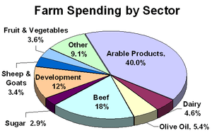 CAP Farm spending by sector