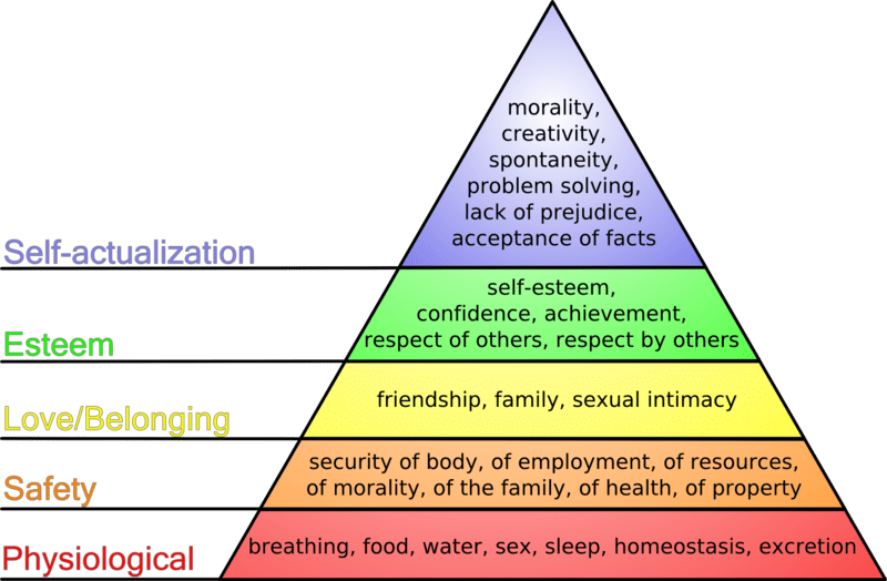 Maslow: hierarchy of needs, Wikipedia