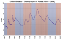 United States unemployment rates 1950-2005