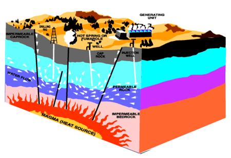 Esquema de las fuentes de energá geotérmicas.
