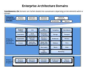 English: EA Domains: An enterprise architectur...