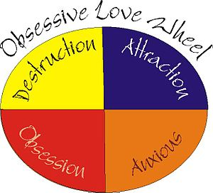 English: Obsessive Love Wheel