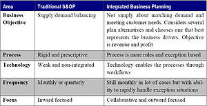 Integrated Business Planning Table