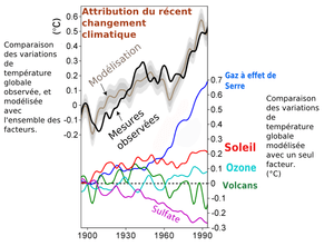 Climate_Change_Attribution_fr