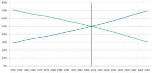 Percentage of World Population- Urban/Rural