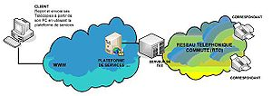 Processus envoi fax par internet