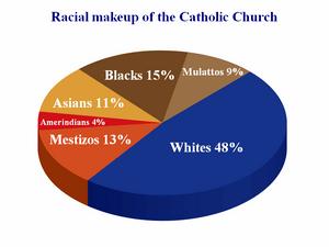 Racial makeup of the Catholic Church. Data and...