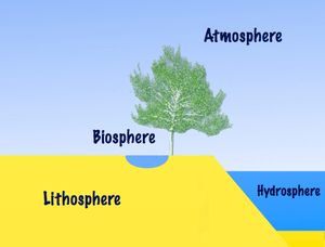 English: Earth has a hydrosphere, lithosphere,...