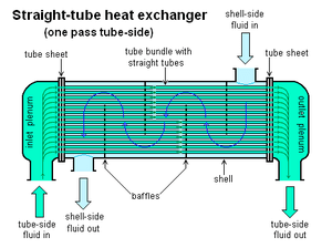 A Shell and Tube heat exchanger