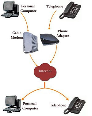 Voice over Internet Protocol, how it works