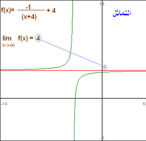 demonstration of horizontal asymptote of a fun...